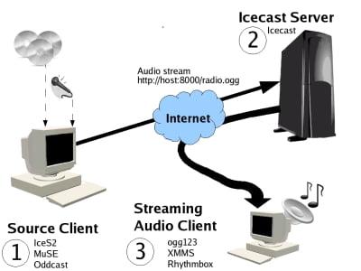 Cara Setting Edcast untuk Icecast 2