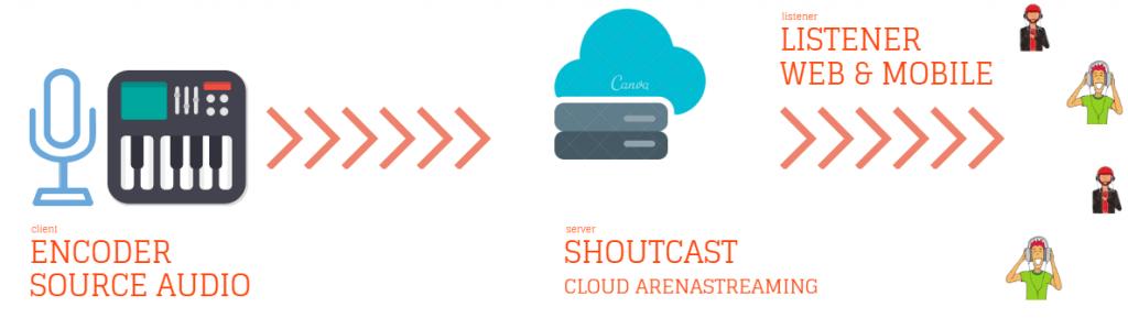 Cara kerja Shoutcast Server