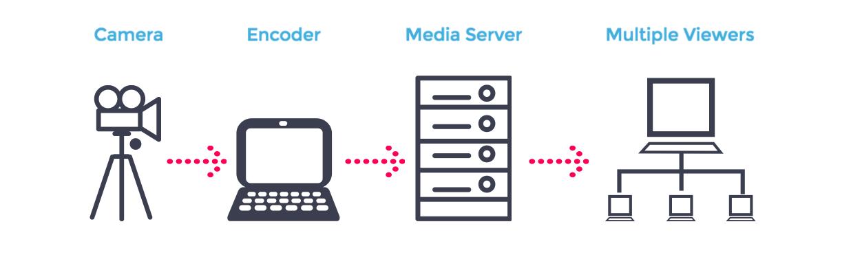 Membuat Server Video Streaming berbasis NginX - RTMP