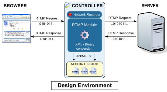 Performances Adobe RTMP: load and stress testing