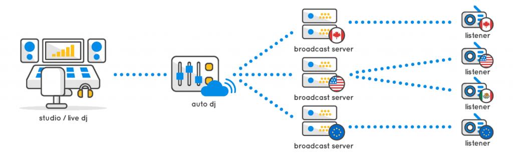 Radio Streaming Murah