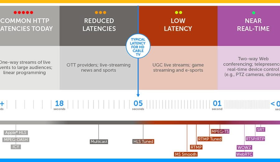 latency-format-stream