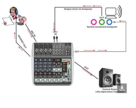 Konfigurasi Encoder Radioboss + Mixer
